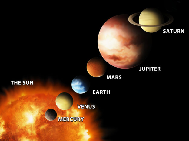Module 2: Planets and Signs   ,